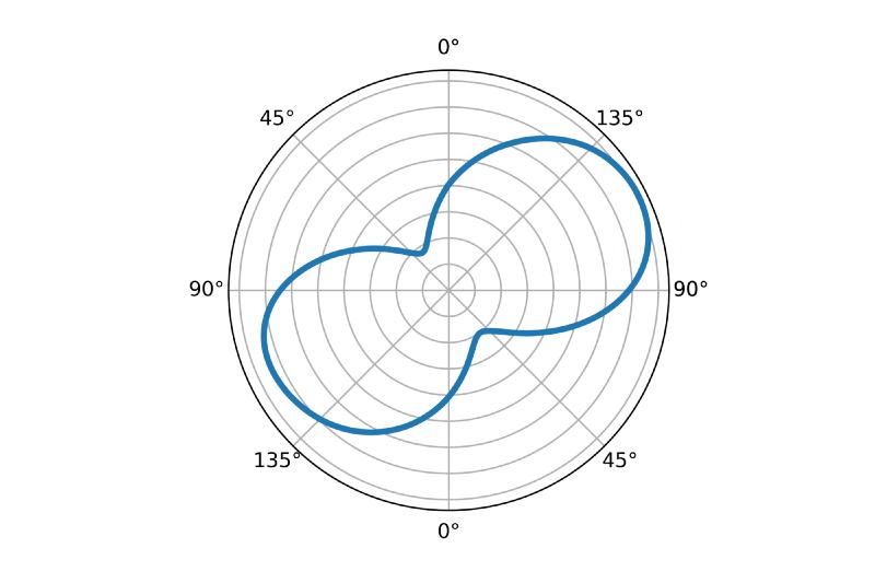 Average polar plot
