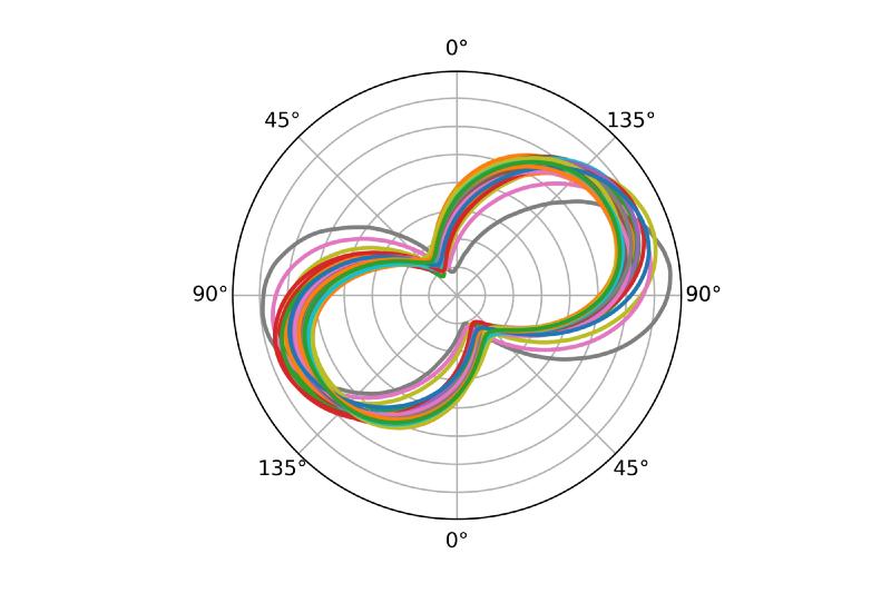 Average polar plot separate