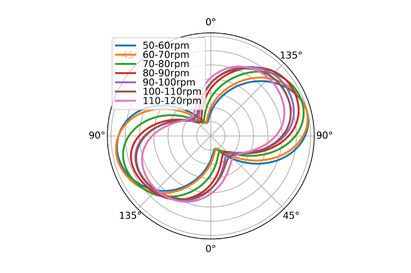Polar plot cadence ranges
