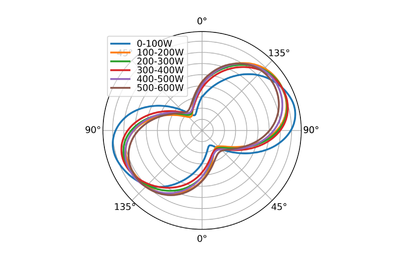 Polar plot power ranges