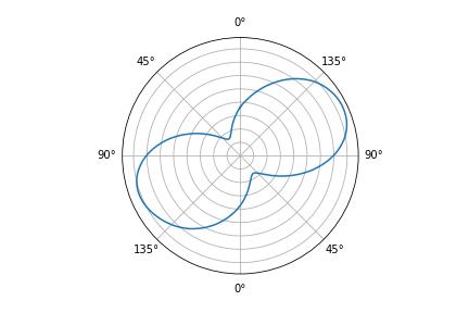 Wattbike torque plot